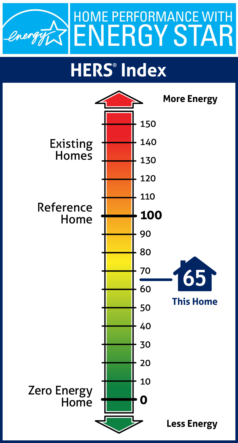 Home Performance with Energy Star RESNET